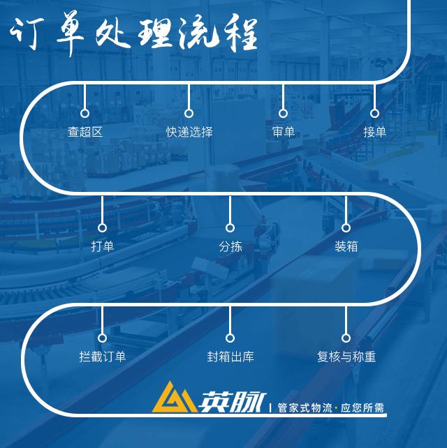 上海电商物流订单处理